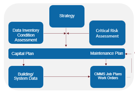Facilities Management Playbook Flowchart